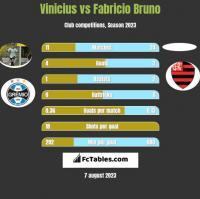 Vinicius vs Fabricio Bruno h2h player stats
