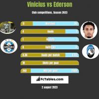 Vinicius vs Ederson h2h player stats