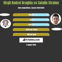Virgil Andrei Draghia vs Catalin Straton h2h player stats