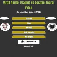 Virgil Andrei Draghia vs Cosmin Andrei Vatca h2h player stats