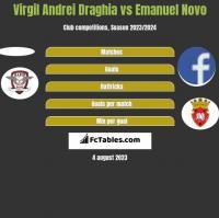 Virgil Andrei Draghia vs Emanuel Novo h2h player stats