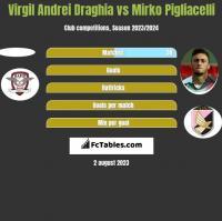 Virgil Andrei Draghia vs Mirko Pigliacelli h2h player stats