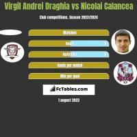 Virgil Andrei Draghia vs Nicolai Calancea h2h player stats
