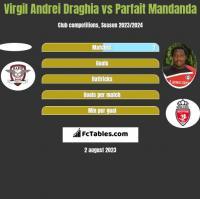Virgil Andrei Draghia vs Parfait Mandanda h2h player stats