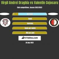 Virgil Andrei Draghia vs Valentin Cojocaru h2h player stats