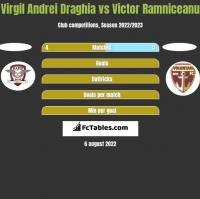 Virgil Andrei Draghia vs Victor Ramniceanu h2h player stats