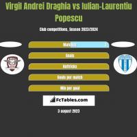 Virgil Andrei Draghia vs Iulian-Laurentiu Popescu h2h player stats