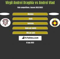 Virgil Andrei Draghia vs Andrei Vlad h2h player stats