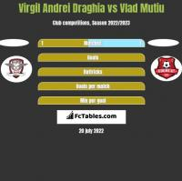 Virgil Andrei Draghia vs Vlad Mutiu h2h player stats