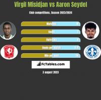 Virgil Misidjan vs Aaron Seydel h2h player stats