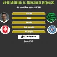 Virgil Misidjan vs Aleksandar Ignjovski h2h player stats