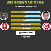 Virgil Misidjan vs Andreas Geipl h2h player stats
