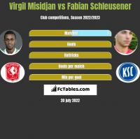Virgil Misidjan vs Fabian Schleusener h2h player stats