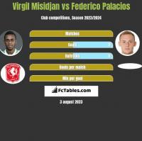 Virgil Misidjan vs Federico Palacios h2h player stats