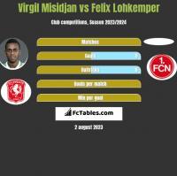 Virgil Misidjan vs Felix Lohkemper h2h player stats