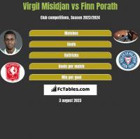 Virgil Misidjan vs Finn Porath h2h player stats