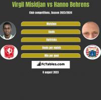 Virgil Misidjan vs Hanno Behrens h2h player stats