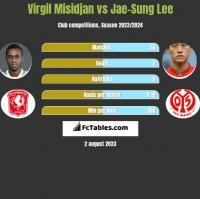 Virgil Misidjan vs Jae-Sung Lee h2h player stats