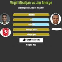 Virgil Misidjan vs Jan George h2h player stats