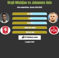 Virgil Misidjan vs Johannes Geis h2h player stats