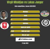 Virgil Misidjan vs Lukas Jaeger h2h player stats