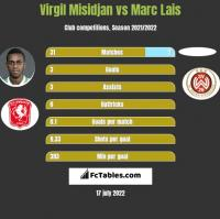 Virgil Misidjan vs Marc Lais h2h player stats