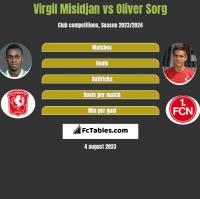 Virgil Misidjan vs Oliver Sorg h2h player stats
