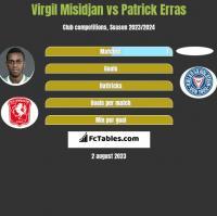 Virgil Misidjan vs Patrick Erras h2h player stats