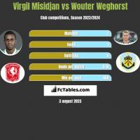 Virgil Misidjan vs Wouter Weghorst h2h player stats