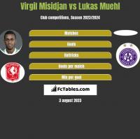 Virgil Misidjan vs Lukas Muehl h2h player stats