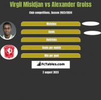 Virgil Misidjan vs Alexander Groiss h2h player stats