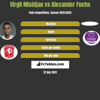 Virgil Misidjan vs Alexander Fuchs h2h player stats