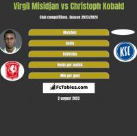 Virgil Misidjan vs Christoph Kobald h2h player stats