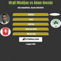 Virgil Misidjan vs Adam Gnezda h2h player stats