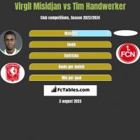 Virgil Misidjan vs Tim Handwerker h2h player stats