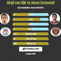 Virgil van Dijk vs Aaron Cresswell h2h player stats