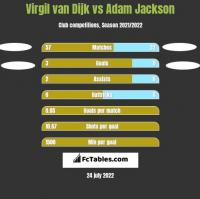Virgil van Dijk vs Adam Jackson h2h player stats