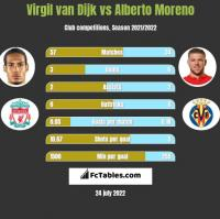 Virgil van Dijk vs Alberto Moreno h2h player stats