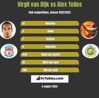 Virgil van Dijk vs Alex Telles h2h player stats