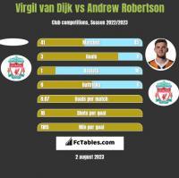 Virgil van Dijk vs Andrew Robertson h2h player stats