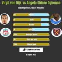 Virgil van Dijk vs Angelo Obinze Ogbonna h2h player stats