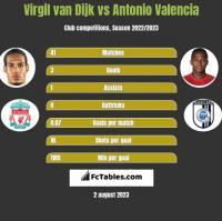 Virgil van Dijk vs Antonio Valencia h2h player stats