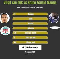 Virgil van Dijk vs Bruno Ecuele Manga h2h player stats