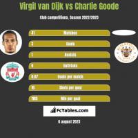 Virgil van Dijk vs Charlie Goode h2h player stats
