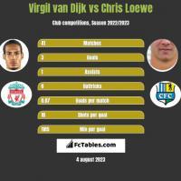 Virgil van Dijk vs Chris Loewe h2h player stats
