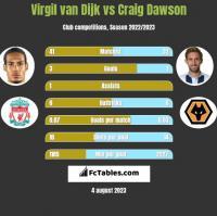 Virgil van Dijk vs Craig Dawson h2h player stats