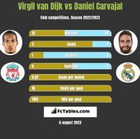 Virgil van Dijk vs Daniel Carvajal h2h player stats