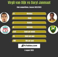 Virgil van Dijk vs Daryl Janmaat h2h player stats