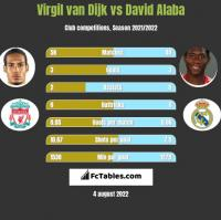 Virgil van Dijk vs David Alaba h2h player stats
