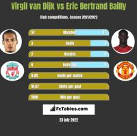 Virgil van Dijk vs Eric Bertrand Bailly h2h player stats